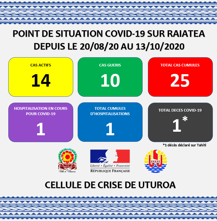 """Le """"carré Covid"""" publié mardi par la cellule de crise de Uturoa fait état de 14 cas actifs sur l'île."""