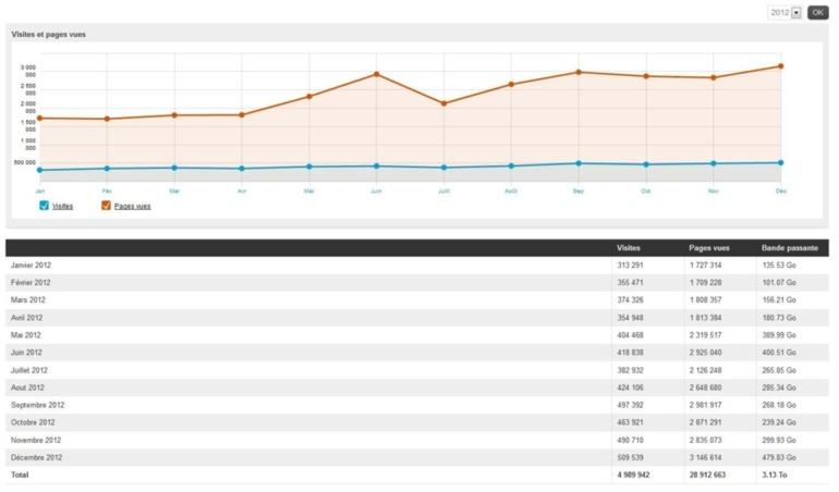 4 989 942 visites en 2012 sur Tahiti Infos , merci à tous!