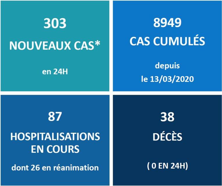 303 nouveaux cas Covid identifiés en 24 heures au fenua