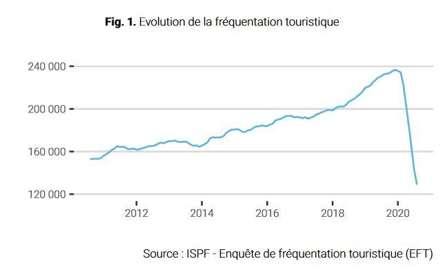 Nous avons accueilli 7 834 touristes en août 2020, contre 21 864 touristes un an plus tôt. La reprise du secteur est donc lente...