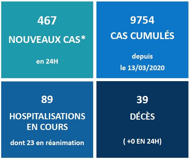 467 nouveaux cas Covid en 24 heures au fenua