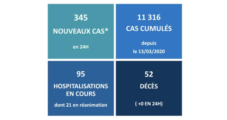 345 nouveaux cas Covid mercredi au fenua