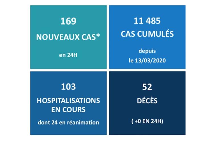 169 nouveaux cas Covid au fenua