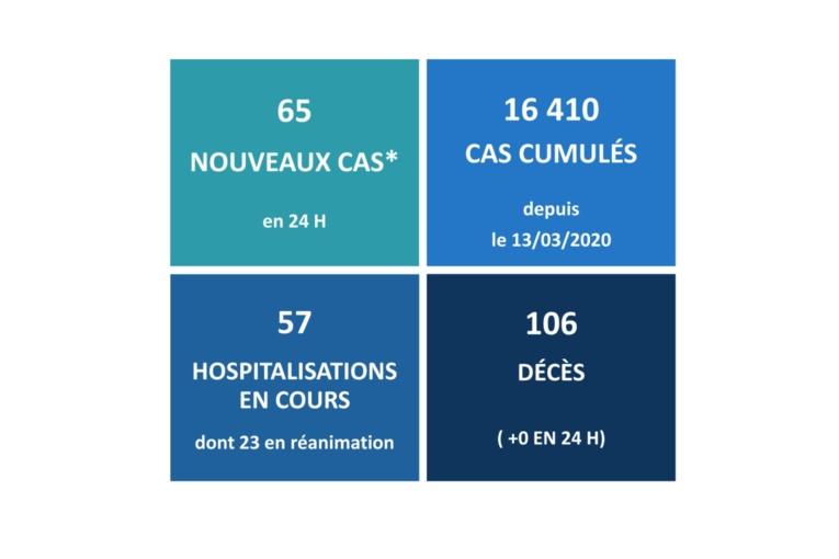 Aucun décès lié au Covid-19 ces dernières 24 heures