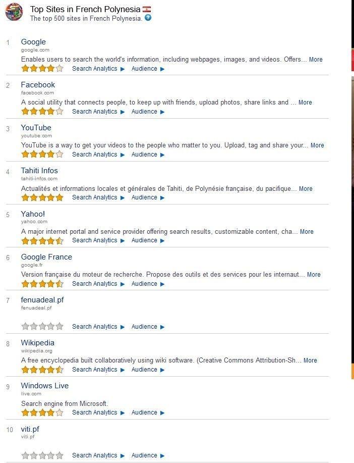 Le classement alexa en PF enfin disponible, Tahiti Infos le site polynésien le plus consulté