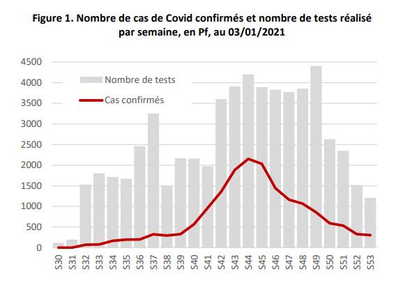 L'épidémie de Covid-19 poursuit sa décroissance