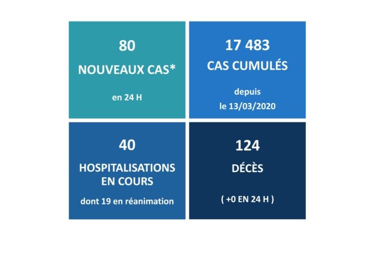 80 nouveaux cas et aucun décès lié au Covid ce mercredi