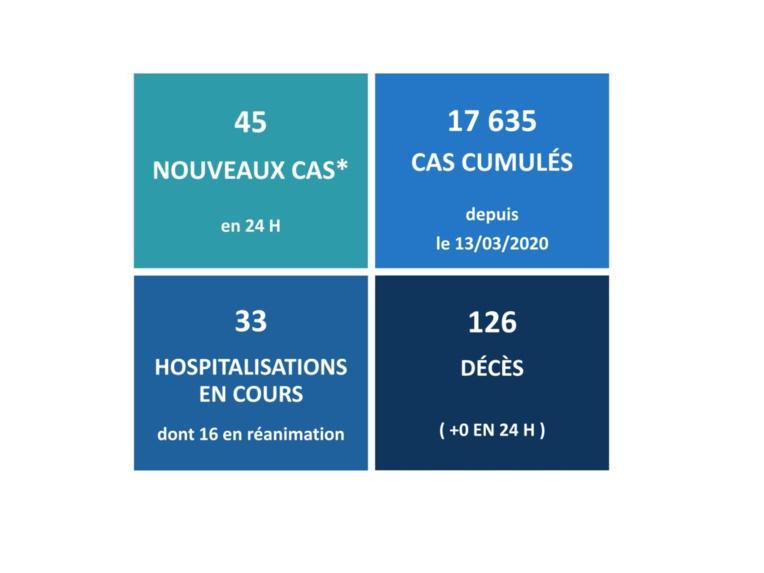 Aucun décès lié au Covid ce vendredi et le nombre de nouveaux cas en baisse