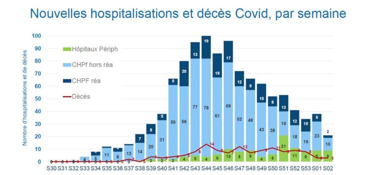 Au cours de la deuxième semaine de janvier, on observe une diminution des nouveaux cas Covid et des décès au CHPF, mais une augmentation des hospitalisations à Moorea, Uturoa et Taiohae.