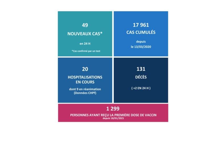49 nouveaux cas et deux nouveaux décès liés au Covid