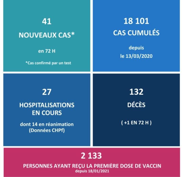 Un nouveau décès lié au Covid et la barre des 2 000 personnes vaccinées franchie
