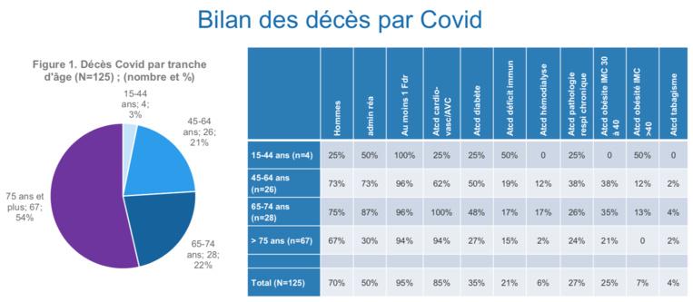 Les décès liés au Covid étudiés