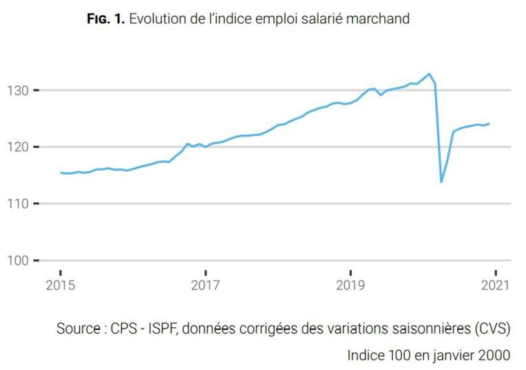 Les chiffres de l'emploi salarié reculent de 20 ans dans l'hôtellerie