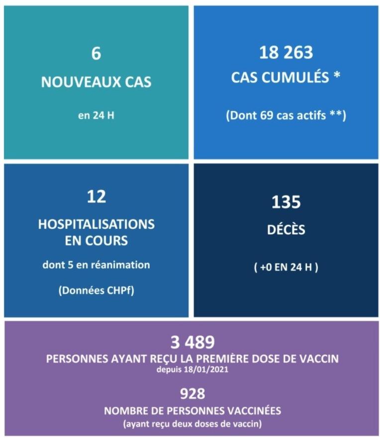 Six nouveaux cas de Covid-19 ce vendredi au fenua