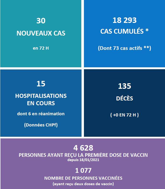 La vaccination anti-Covid complète pour 1 077 personnes