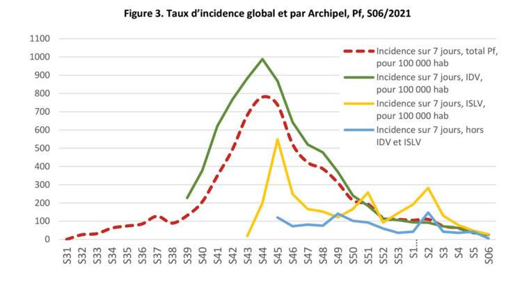 Epidémie : Tahiti et Moorea de retour au stade 2 malgré les variants