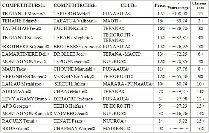 Pêche: 2ième Coupe Nuuroa et 2ème manche du championnat de Tahiti 2013 par équipes