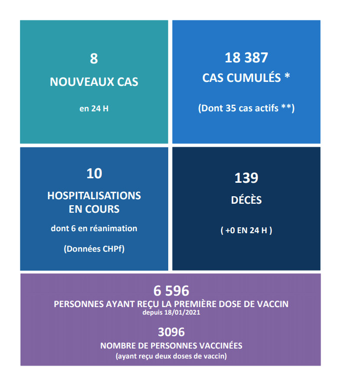 Plus de 3 000 personnes ont reçu le traitement complet du vaccin