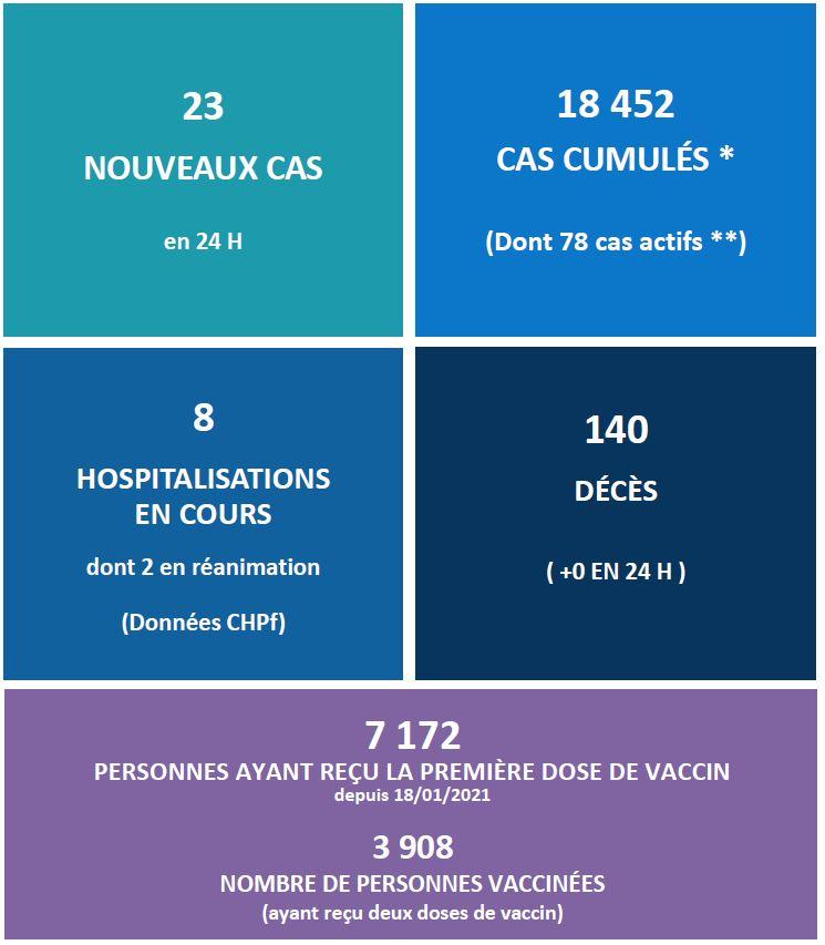 Le nombre de cas Covid actifs en légère hausse au fenua