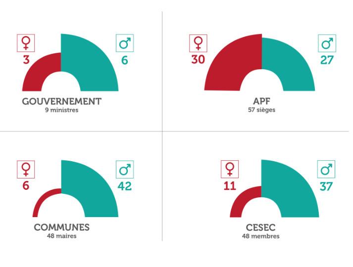 La parité en politique, c'est pas encore gagné au fenua