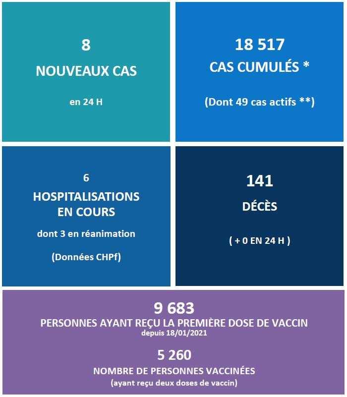 Seules six hospitalisations en filière Covid