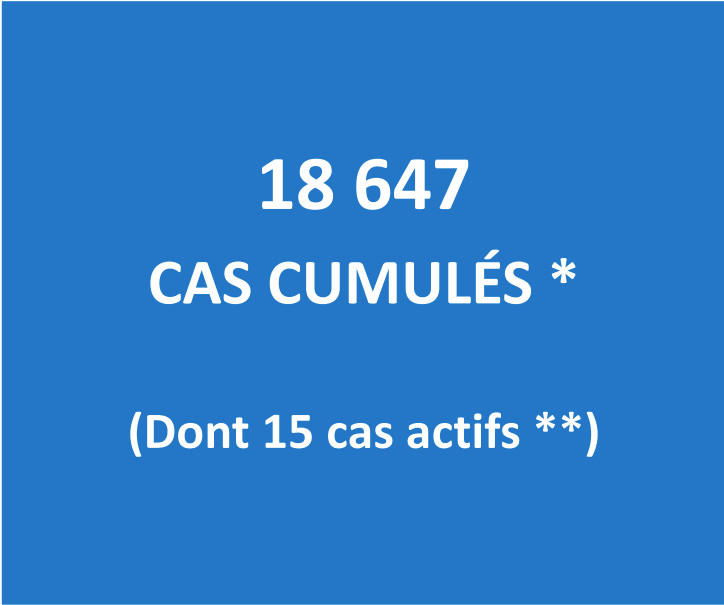 Seuls 15 cas Covid actifs au fenua