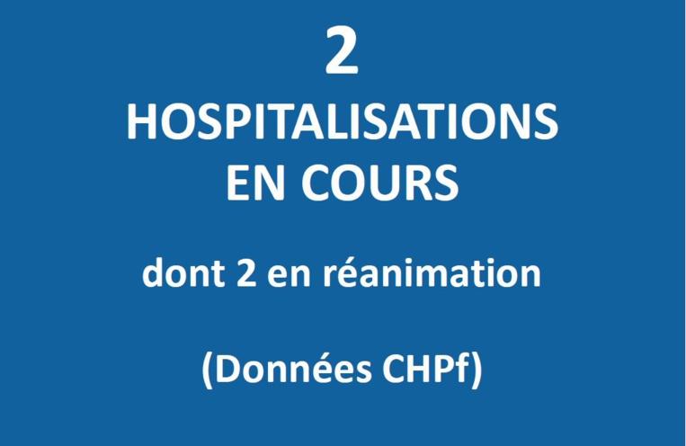 Plus que deux cas Covid en hospitalisation