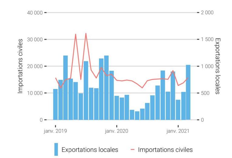 Evolution des importations civiles et des exportations locales (en millions de Fcfp).
