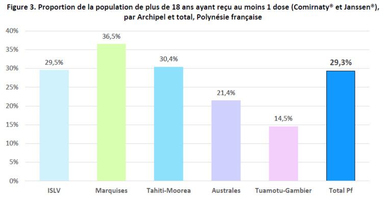 20,5% des Polynésiens ont reçu au moins une dose
