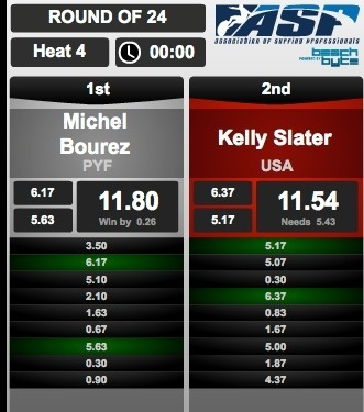 Surf : Michel Bourez élimine Kelly Slater à l'US Open