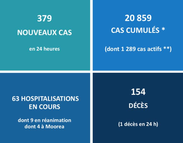 Le rythme des nouvelles hospitalisations ne faiblit pas