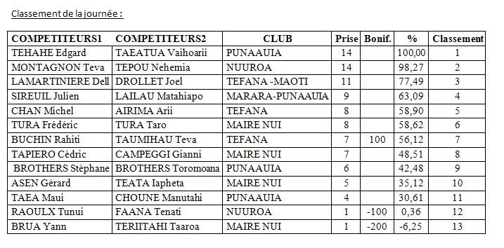2ième mémorial Teiva TERII et 5ème journée du championnat de Polynésie par équipes