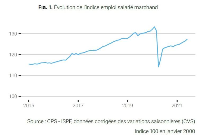 L'emploi en hausse de 4% sur douze mois