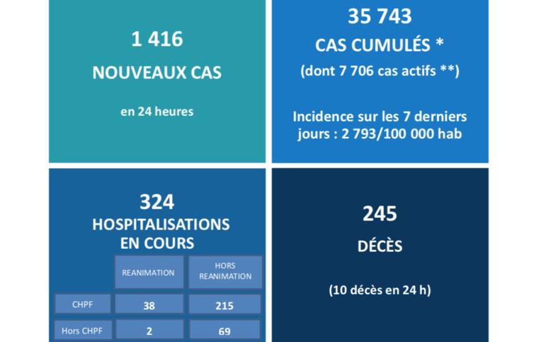 10 nouveaux décès, 324 hospitalisations et un taux d'incidence à 2 783/100 000