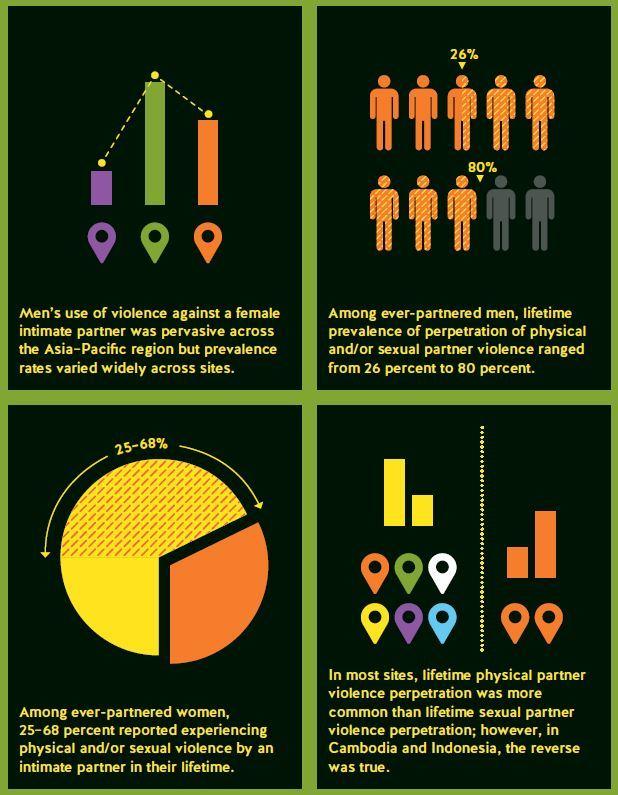 Violences contre les femmes en Asie-Pacifique: l'ONU publie une enquête éloquente