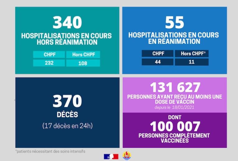 Covid : 17 nouveaux décès, plus de 100 000 Polynésiens totalement vaccinés