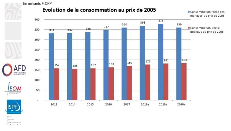 La consommation des ménages est en fort recul sur l'année, alors que la consommation publique est venue soutenir la croissance.