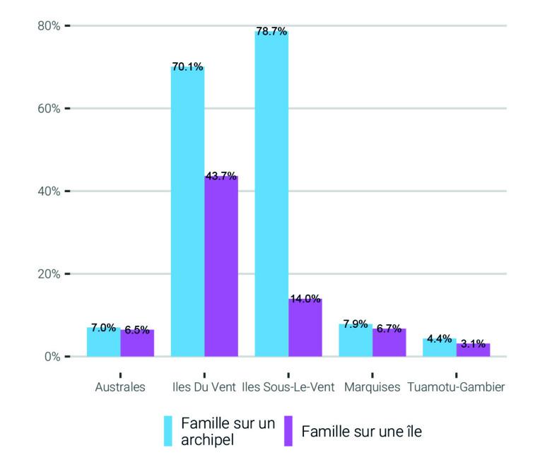 L'observation du regroupement familial sur un archipel accentue l'opposition entre les îles de la Société et les autres archipels.