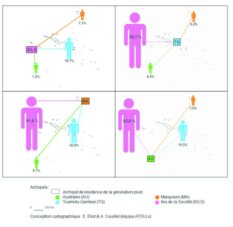 """La dispersion inter-archipels des familles selon le lieu de résidence des adultes """"pivots"""" enquêtés. Plus de neuf cellules familiales sur dix des Marquises, Tuamotu-Gambier ou des Australes, ont au moins un membre dans les îles de la Société."""
