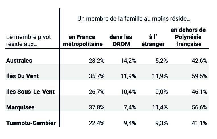 La France métropolitaine est la destination phare, lorsque les familles ont au moins un membre installé hors de Polynésie...