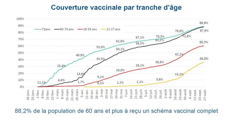 Les indicateurs épidémiques en nette amélioration