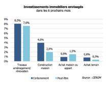 Economie : Le confinement a plombé le moral des ménages