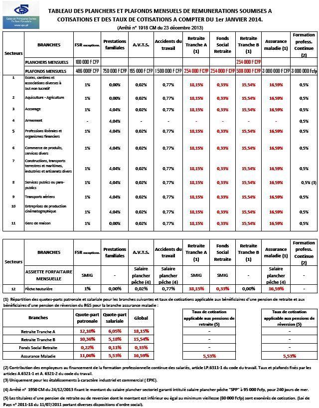 CPS: Le tableau des Taux de cotisations sociales pour 2014 (à télécharger)