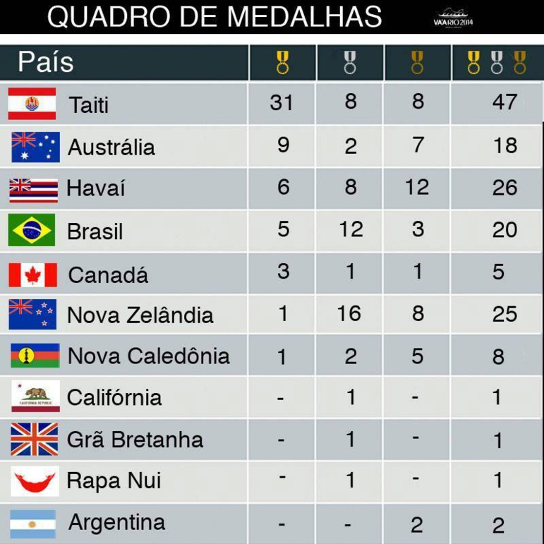 Va'a – championnats du monde : 47 médailles pour Tahiti, 'C'est un point de départ vers l'Europe' dixit Charles Villierme.