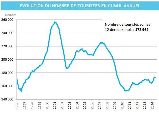 Tourisme : Bons chiffres au deuxième trimestre, les hôteliers restent en difficulté