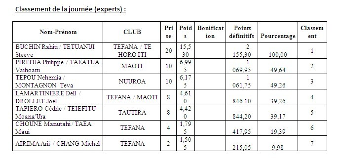 Coupe Tautira: Résultats de la 1ère manche du championnat de Polynésie par équipes 2014 de Pêche sous marine