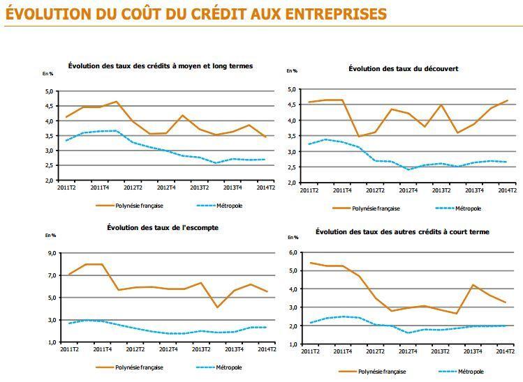 Le coût du crédit est stable pour les entreprises et les particuliers