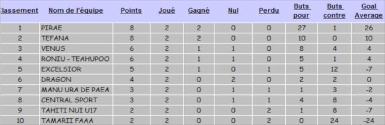 Football – Ligue 1 : encore une avalanche de buts pour Pirae !
