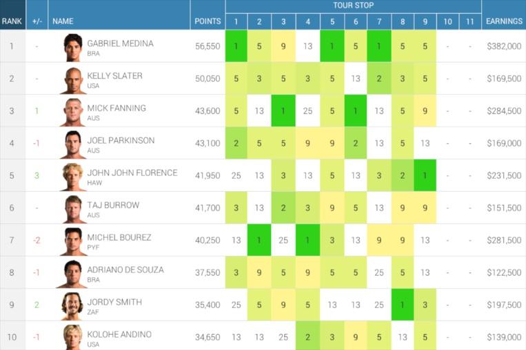 Surf international – championnat du monde : Michel Bourez est à la 7ème place du classement général !