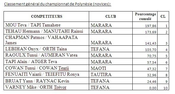 Pêche sous marine: 3ième mémorial Teiva Terii et 2ième journée du championnat de Polynésie par équipes
